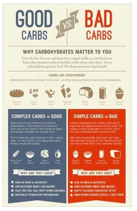 Complex Good Vs Simple Bad Carbohydrates Hotsparkmama