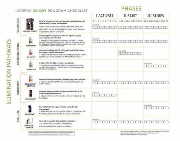 30 day cleanse checklist