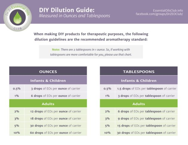 DR Z Dilution Chart